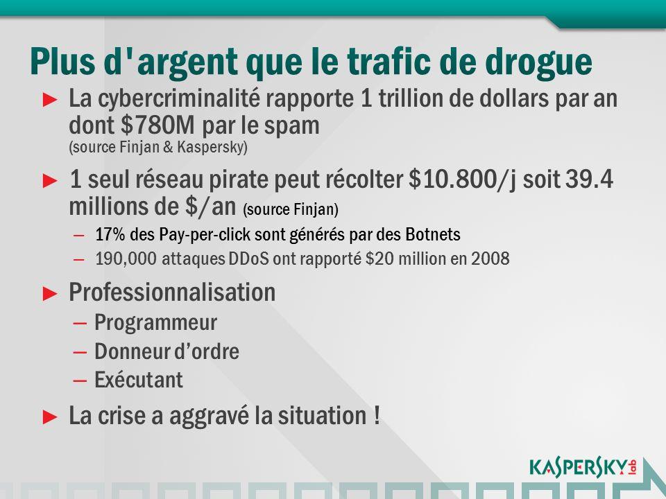 La cybercriminalité rapporte 1 trillion de dollars par an dont $780M par le spam (source Finjan & Kaspersky) 1 seul réseau pirate peut récolter $10.800/j soit 39.4 millions de $/an (source Finjan) – 17% des Pay-per-click sont générés par des Botnets – 190,000 attaques DDoS ont rapporté $20 million en 2008 Professionnalisation – Programmeur – Donneur dordre – Exécutant La crise a aggravé la situation !