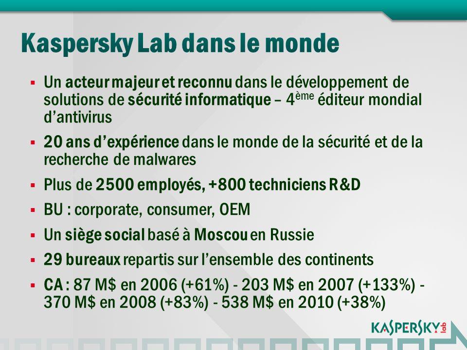 Un acteur majeur et reconnu dans le développement de solutions de sécurité informatique – 4 ème éditeur mondial dantivirus 20 ans dexpérience dans le monde de la sécurité et de la recherche de malwares Plus de 2500 employés, +800 techniciens R&D BU : corporate, consumer, OEM Un siège social basé à Moscou en Russie 29 bureaux repartis sur lensemble des continents CA : 87 M$ en 2006 (+61%) - 203 M$ en 2007 (+133%) - 370 M$ en 2008 (+83%) - 538 M$ en 2010 (+38%)