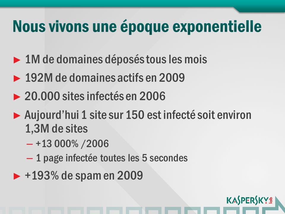 1M de domaines déposés tous les mois 192M de domaines actifs en 2009 20.000 sites infectés en 2006 Aujourdhui 1 site sur 150 est infecté soit environ 1,3M de sites – +13 000% /2006 – 1 page infectée toutes les 5 secondes +193% de spam en 2009