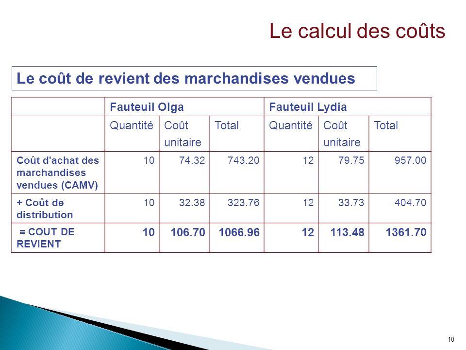 10 Fauteuil OlgaFauteuil Lydia QuantitéCoût unitaire TotalQuantitéCoût unitaire Total Coût d'achat des marchandises vendues (CAMV) 1074.32743.201279.7