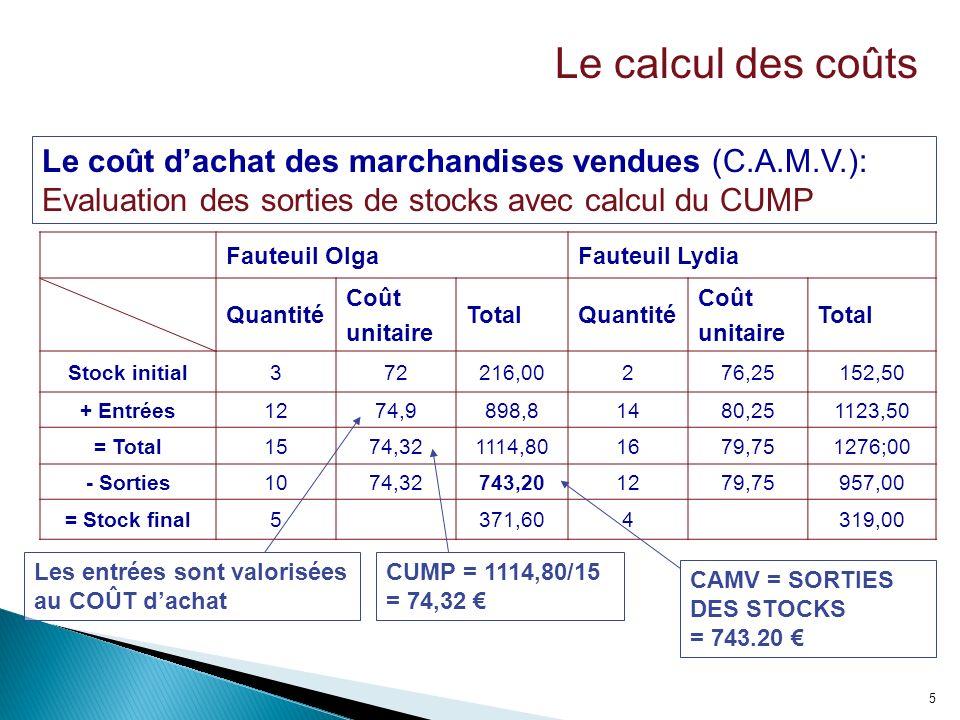 5 Fauteuil OlgaFauteuil Lydia Quantité Coût unitaire TotalQuantité Coût unitaire Total Stock initial372216,00276,25152,50 + Entrées1274,9898,81480,251