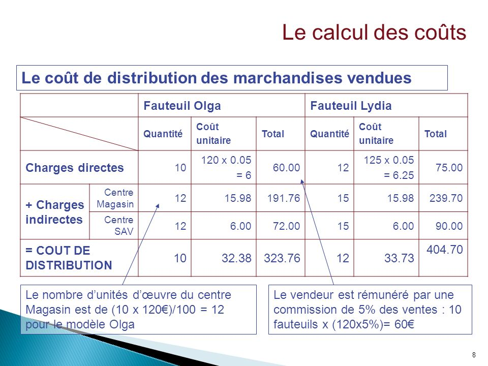 9 Le coût de revient = coût dachat des marchandises vendues + coût de distribution + autres frais affectés au coût de revient (frais généraux, administratifs) Le calcul des coûts