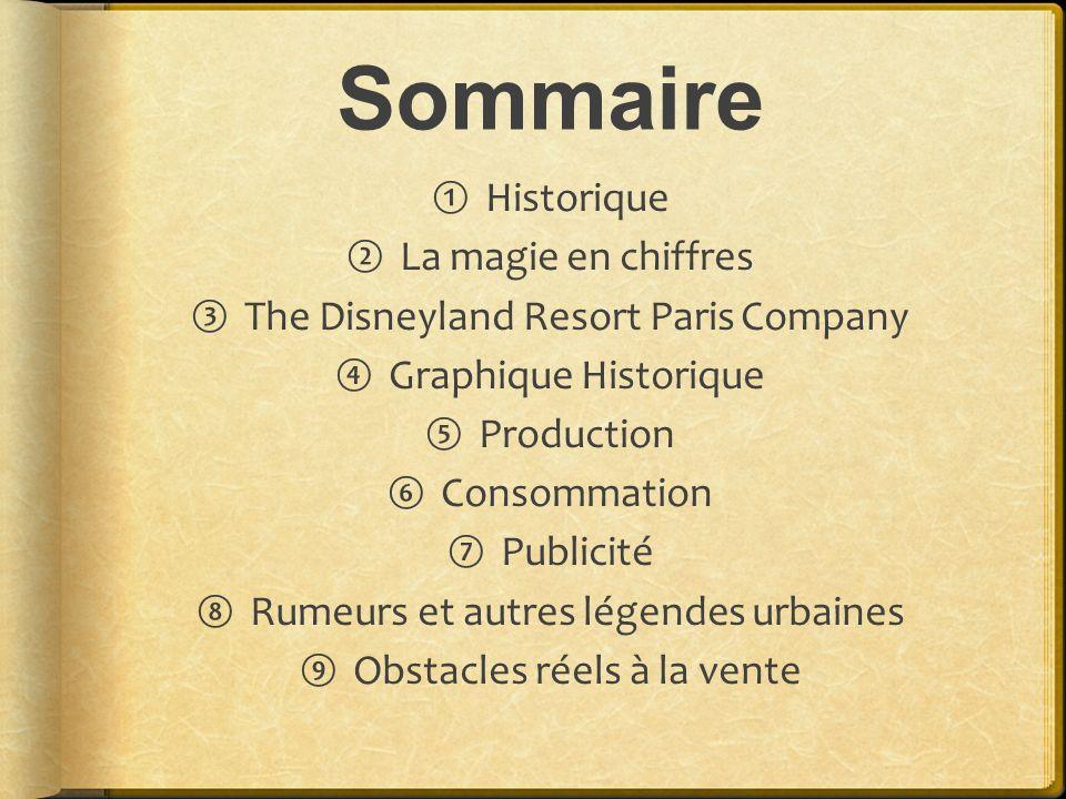 Sommaire Historique La magie en chiffres The Disneyland Resort Paris Company Graphique Historique Production Consommation Publicité Rumeurs et autres