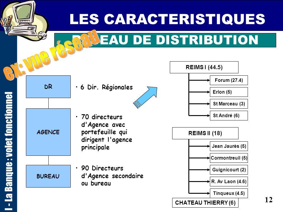 11 LES CARACTERISTIQUES I - La Banque : volet fonctionnel RESEAU DE DISTRIBUTION Superficie:58 219 Population:4 278 806 Densité:73 Superficie:28 252 P