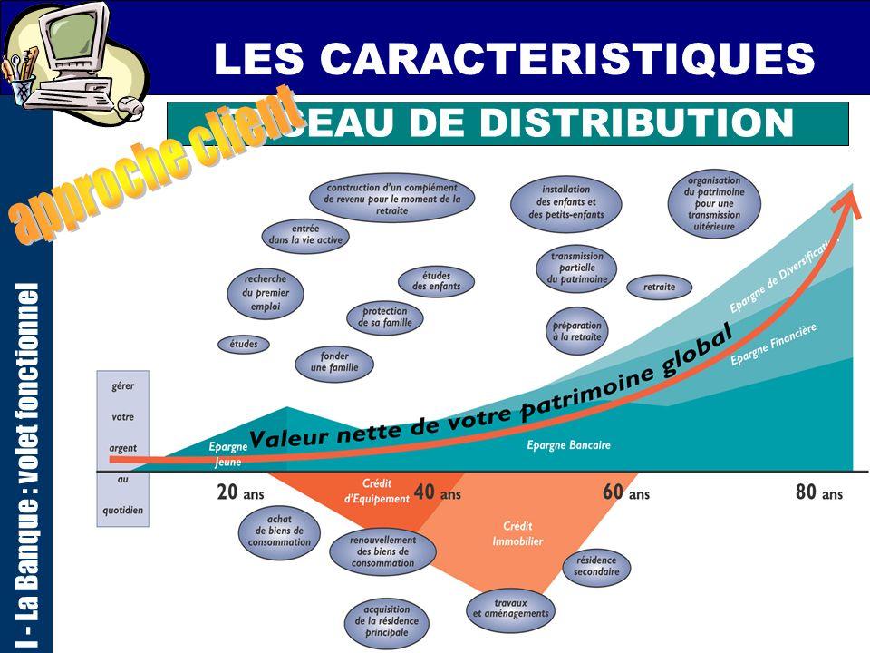8 LES CARACTERISTIQUES I - La Banque : volet fonctionnel RESEAU DE DISTRIBUTION