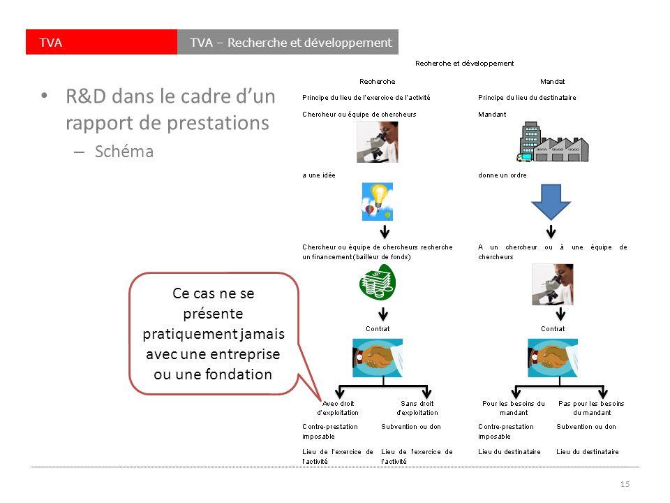 TVATVA – Recherche et développement R&D dans le cadre dun rapport de prestations – Schéma 15 Ce cas ne se présente pratiquement jamais avec une entreprise ou une fondation