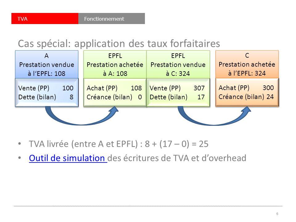 TVAFonctionnement Cas spécial: application des taux forfaitaires TVA livrée (entre A et EPFL) : 8 + (17 – 0) = 25 Outil de simulation des écritures de TVA et doverhead Outil de simulation 6 A Prestation vendue à lEPFL: 108 A Prestation vendue à lEPFL: 108 Vente (PP)100 Dette (bilan)8 Vente (PP)100 Dette (bilan)8 EPFL Prestation achetée à A: 108 EPFL Prestation achetée à A: 108 EPFL Prestation vendue à C: 324 EPFL Prestation vendue à C: 324 C Prestation achetée à lEPFL: 324 C Prestation achetée à lEPFL: 324 Achat (PP)108 Créance (bilan)0 Achat (PP)108 Créance (bilan)0 Vente (PP)307 Dette (bilan)17 Vente (PP)307 Dette (bilan)17 Achat (PP)300 Créance (bilan)24 Achat (PP)300 Créance (bilan)24