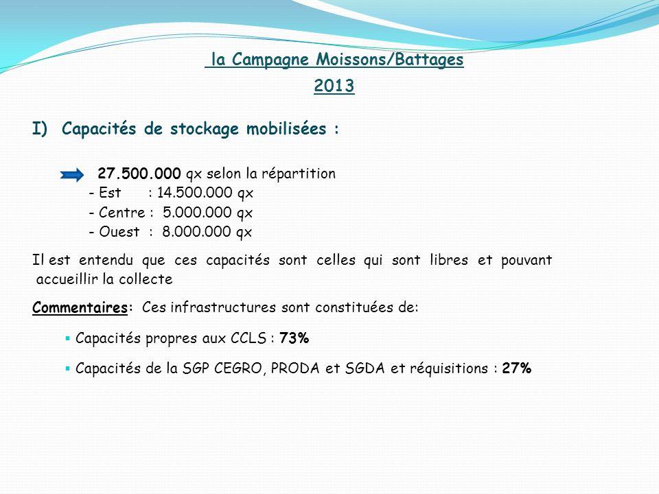 la Campagne Moissons/Battages 2013 I) Capacités de stockage mobilisées : 27.500.000 qx selon la répartition - Est : 14.500.000 qx - Centre : 5.000.000 qx - Ouest : 8.000.000 qx Il est entendu que ces capacités sont celles qui sont libres et pouvant accueillir la collecte Commentaires: Ces infrastructures sont constituées de: Capacités propres aux CCLS : 73% Capacités de la SGP CEGRO, PRODA et SGDA et réquisitions : 27%