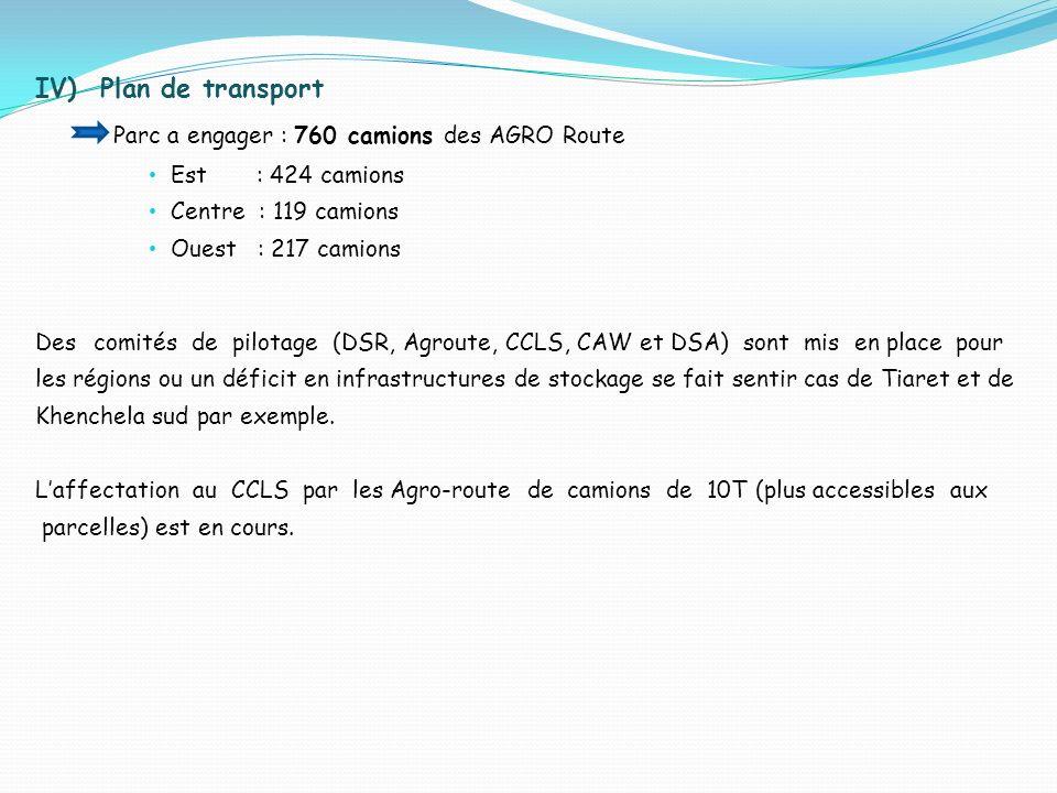 IV) Plan de transport Parc a engager : 760 camions des AGRO Route Est : 424 camions Centre : 119 camions Ouest : 217 camions Des comités de pilotage (