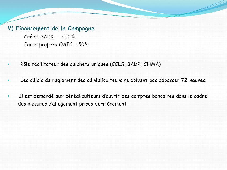 V) Financement de la Campagne Crédit BADR : 50% Fonds propres OAIC : 50% Rôle facilitateur des guichets uniques (CCLS, BADR, CNMA) Les délais de règlement des céréaliculteurs ne doivent pas dépasser 72 heures.