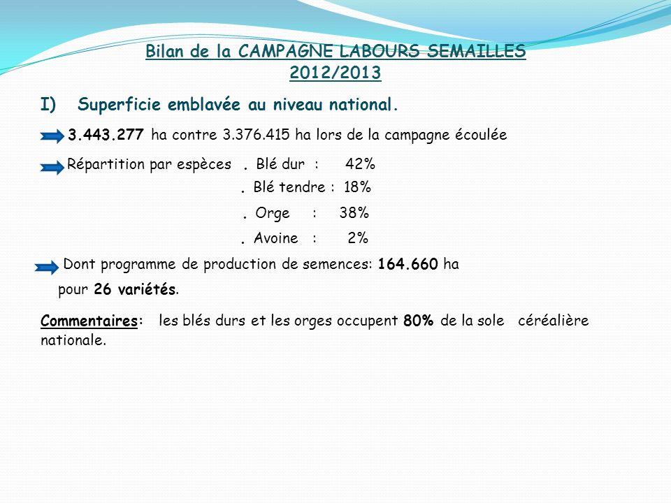 Bilan de la CAMPAGNE LABOURS SEMAILLES 2012/2013 I) Superficie emblavée au niveau national. 3.443.277 ha contre 3.376.415 ha lors de la campagne écoul