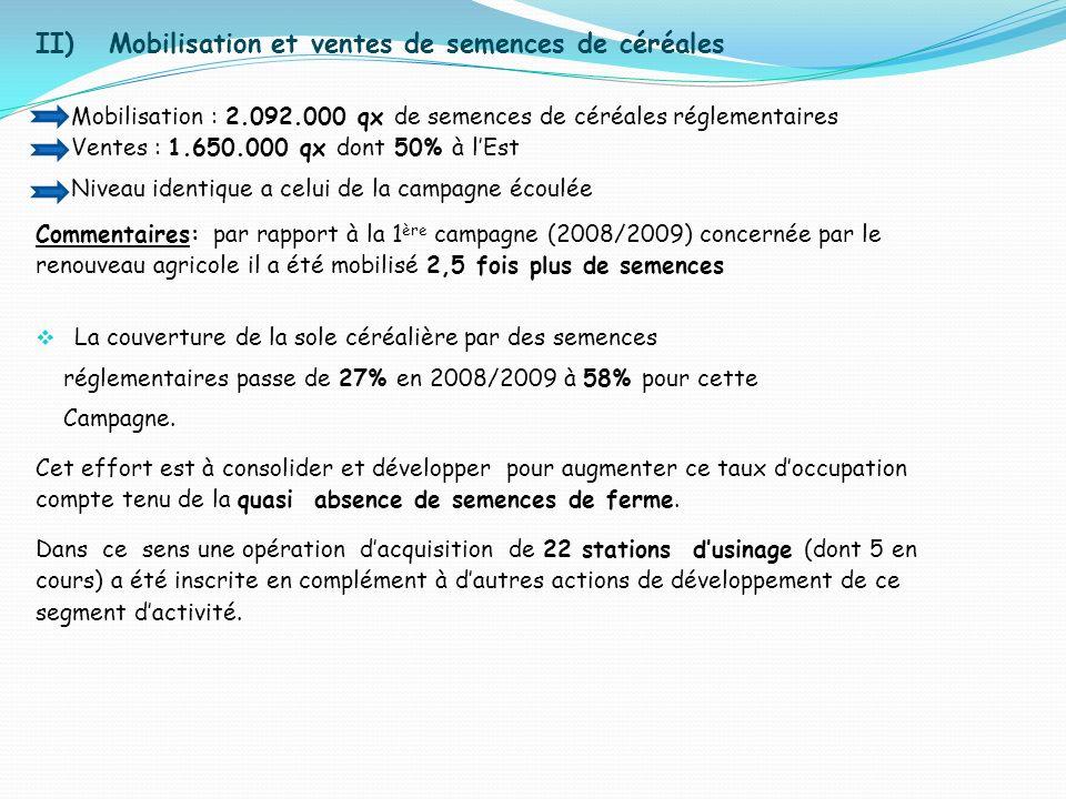 II) Mobilisation et ventes de semences de céréales Mobilisation : 2.092.000 qx de semences de céréales réglementaires Ventes : 1.650.000 qx dont 50% à lEst Niveau identique a celui de la campagne écoulée Commentaires: par rapport à la 1 ère campagne (2008/2009) concernée par le renouveau agricole il a été mobilisé 2,5 fois plus de semences La couverture de la sole céréalière par des semences réglementaires passe de 27% en 2008/2009 à 58% pour cette Campagne.