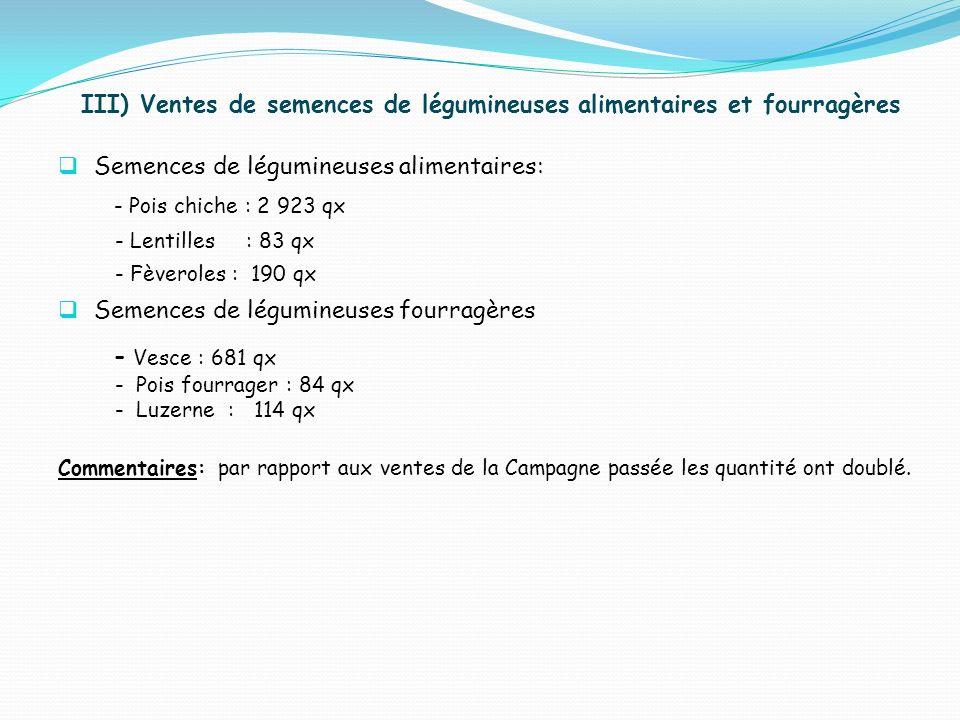 III) Ventes de semences de légumineuses alimentaires et fourragères Semences de légumineuses alimentaires: - Pois chiche : 2 923 qx - Lentilles : 83 q
