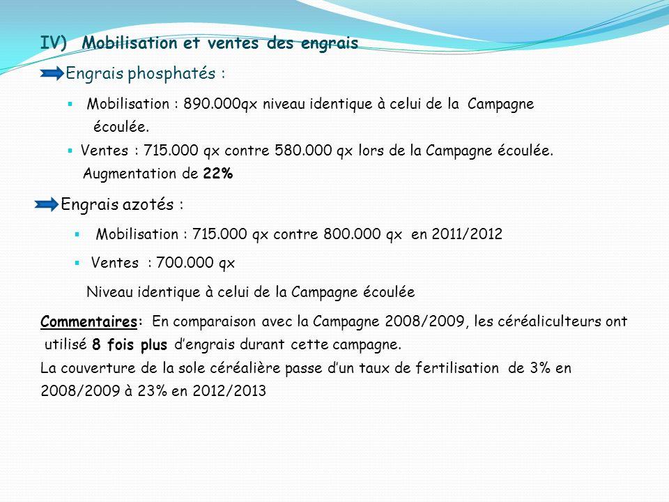 IV) Mobilisation et ventes des engrais Engrais phosphatés : Mobilisation : 890.000qx niveau identique à celui de la Campagne écoulée. Ventes : 715.000