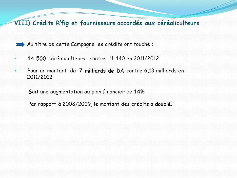 VIII) Crédits Rfig et fournisseurs accordés aux céréaliculteurs Au titre de cette Campagne les crédits ont touché : 14 500 céréaliculteurs contre 11 4