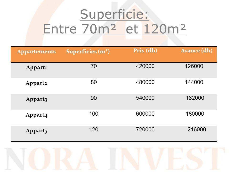 Superficie: Entre 70m² et 120m² AppartementsSuperficies (m²) Prix (dh) Avance (dh) Appart1 70 420000126000 Appart2 80 480000144000 Appart3 90 540000 1