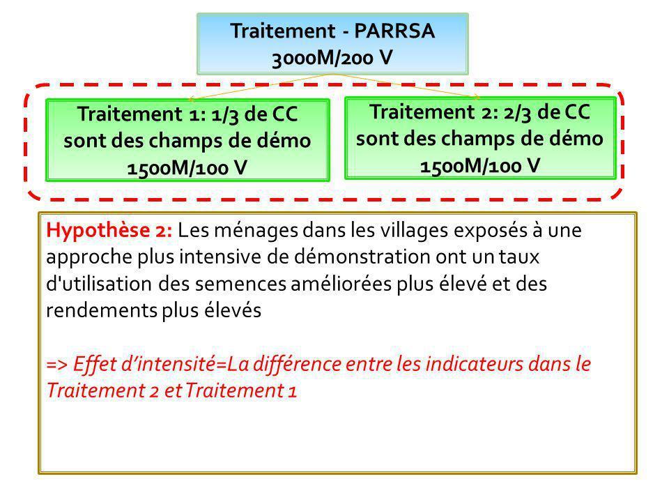Traitement - PARRSA 3000M/200 V Traitement 1: 1/3 de CC sont des champs de démo 1500M/100 V Traitement 2: 2/3 de CC sont des champs de démo 1500M/100 V Pourquoi leffet de PARRSA varie-t-il avec lintensité de démonstration.