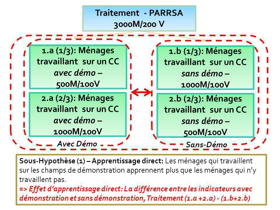 Sous-Hypothèse (2.1) – Distance Physique: Parmi les ménages qui ne travaillent pas sur les champs de démonstration, les plus proches apprennent plus.