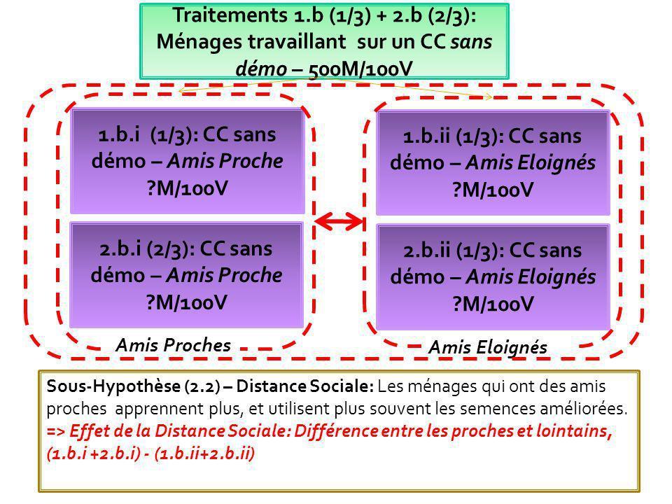 Traitement 1 - PARRSA 3000M/200 V A) La nature du sol du champs de démo RESSEMBLE à celle de la parcelle du ménage (auto déclarée).