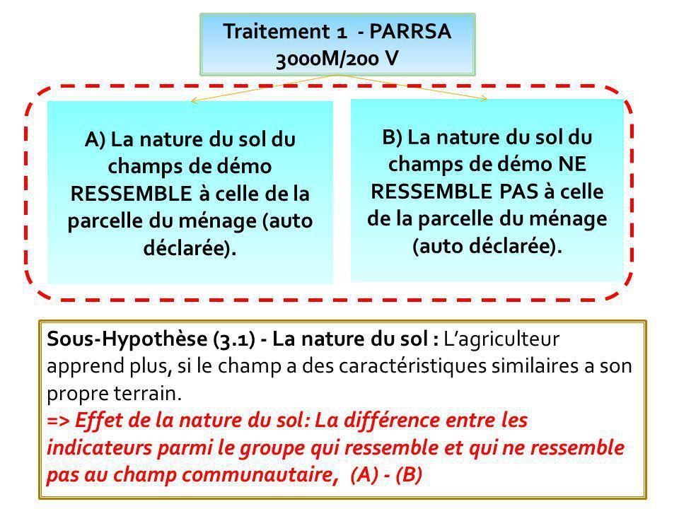 Traitement 1 - PARRSA 3000M/200 V A) Au moins un champ de démo est dirigé par les femmes.