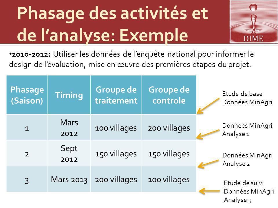 Méthodologie La stratégie de mise en œuvre: 9 territoires identifiés pour le projet.