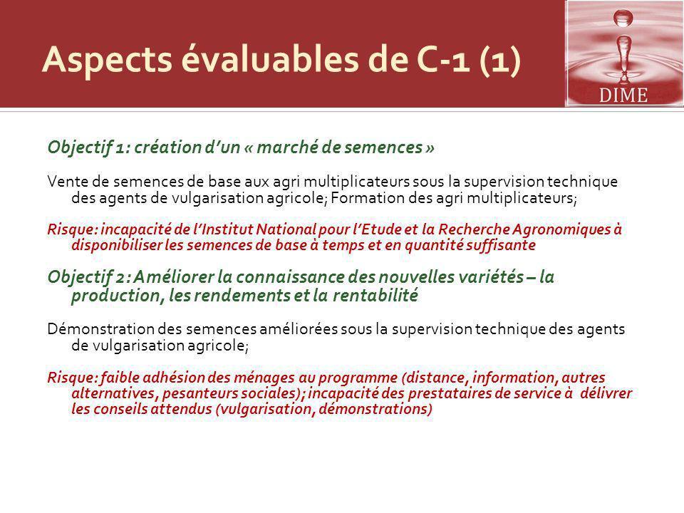 Aspects évaluables de C-1 (2) Objectif 3: Décision dacheter et dutiliser de nouvelles semences (%, superficies) Vente de semences à des agriculteurs à des prix coûtants.