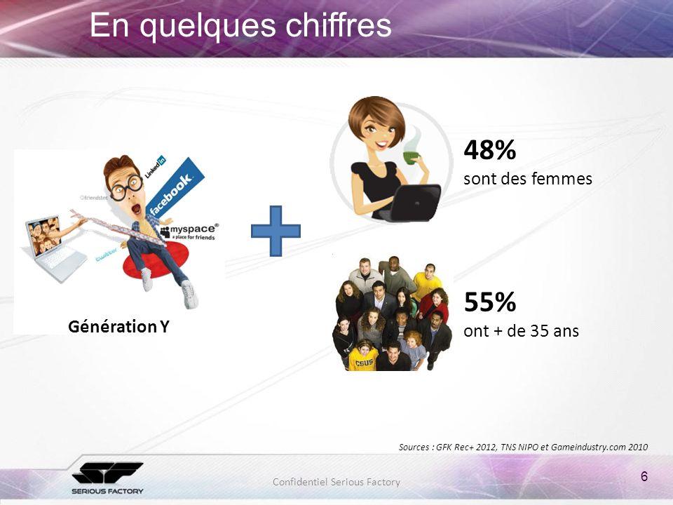 6 Confidentiel Serious Factory En quelques chiffres Sources : GFK Rec+ 2012, TNS NIPO et Gameindustry.com 2010 48% sont des femmes 55% ont + de 35 ans