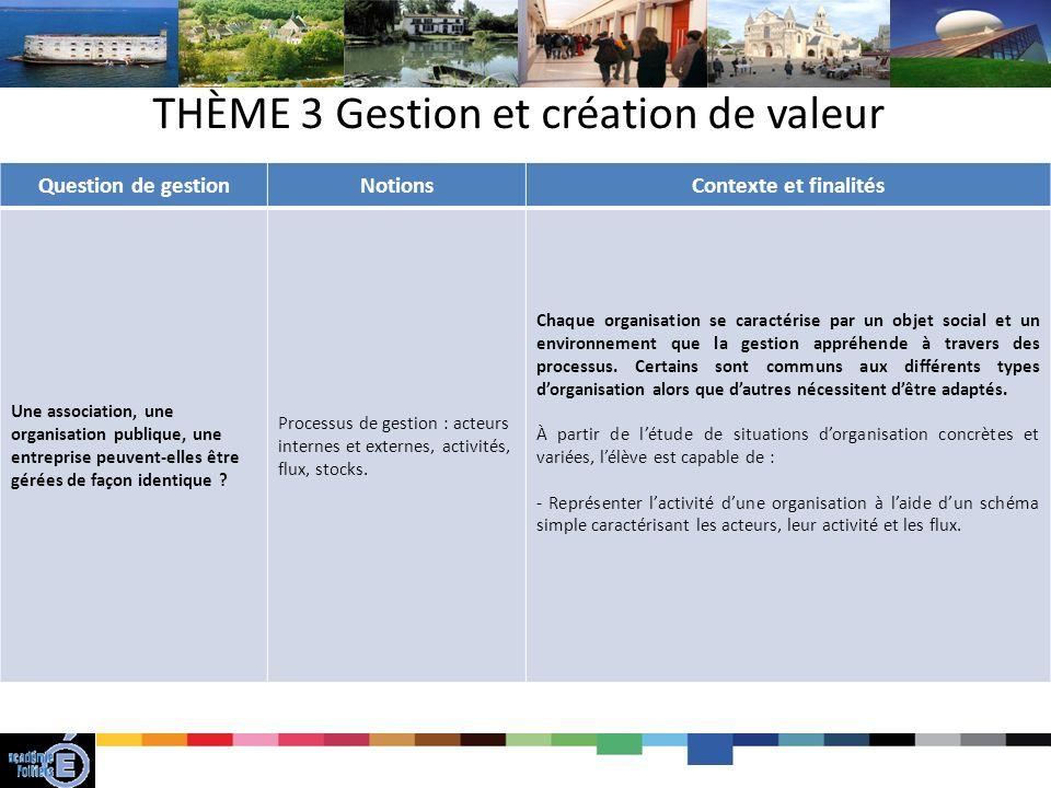 THÈME 3 Gestion et création de valeur Question de gestionNotionsContexte et finalités Une association, une organisation publique, une entreprise peuvent-elles être gérées de façon identique .