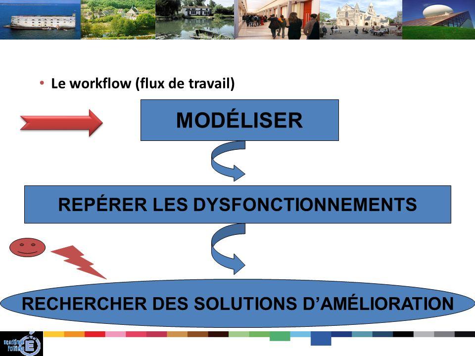 38 Le workflow (flux de travail) MODÉLISER REPÉRER LES DYSFONCTIONNEMENTS RECHERCHER DES SOLUTIONS DAMÉLIORATION
