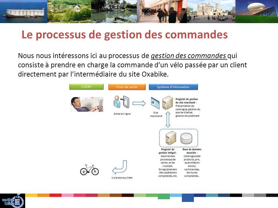 42 Le processus de gestion des commandes Nous nous intéressons ici au processus de gestion des commandes qui consiste à prendre en charge la commande dun vélo passée par un client directement par lintermédiaire du site Oxabike.