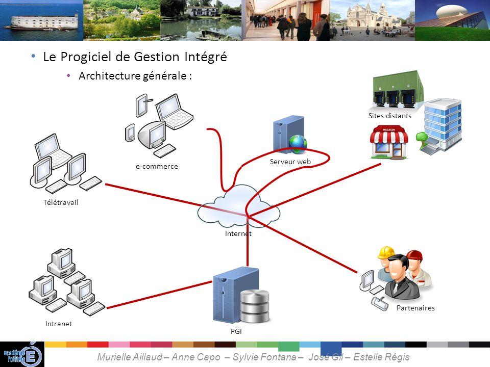 Construire un indicateur Mme Billon réalise une extraction des données disponibles dans le PGI.