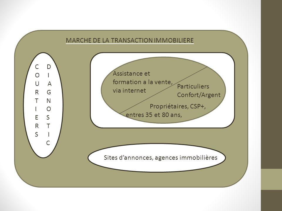 Sites dannonces, agences immobilières C D O I U A R G T N I O E S R T S I C MARCHE DE LA TRANSACTION IMMOBILIERE Assistance et formation a la vente, v