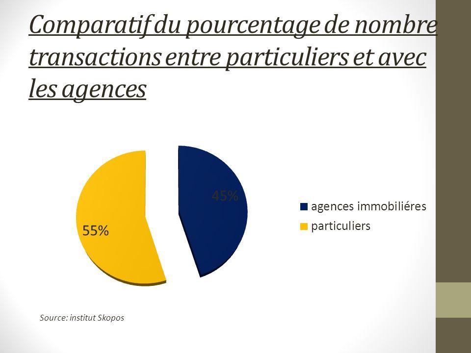 Comparatif du pourcentage de nombre transactions entre particuliers et avec les agences Source: institut Skopos