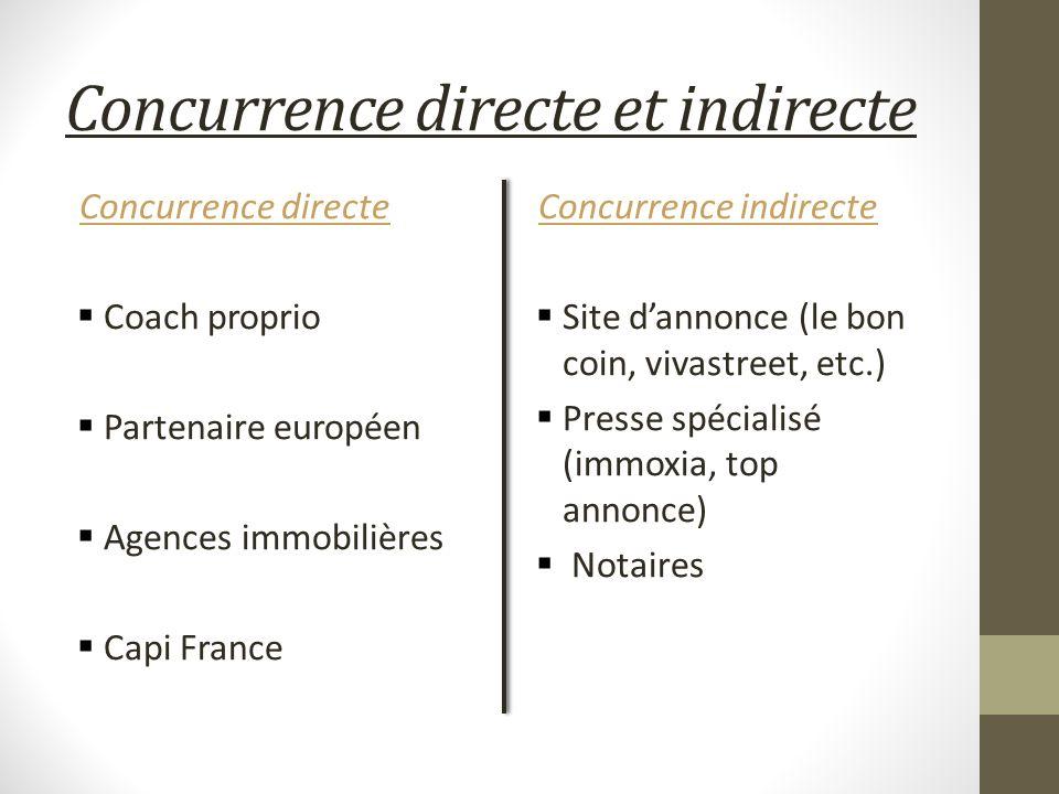 Concurrence directe et indirecte Concurrence directe Coach proprio Partenaire européen Agences immobilières Capi France Concurrence indirecte Site dan