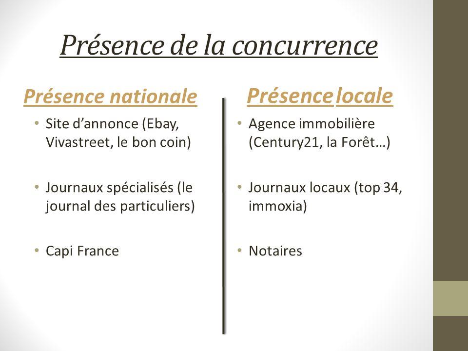 Présence de la concurrence Présence nationale Site dannonce (Ebay, Vivastreet, le bon coin) Journaux spécialisés (le journal des particuliers) Capi Fr