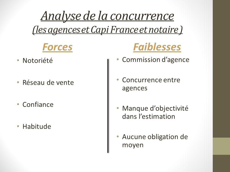 Analyse de la concurrence (les agences et Capi France et notaire ) Forces Notoriété Réseau de vente Confiance Habitude Faiblesses Commission dagence C