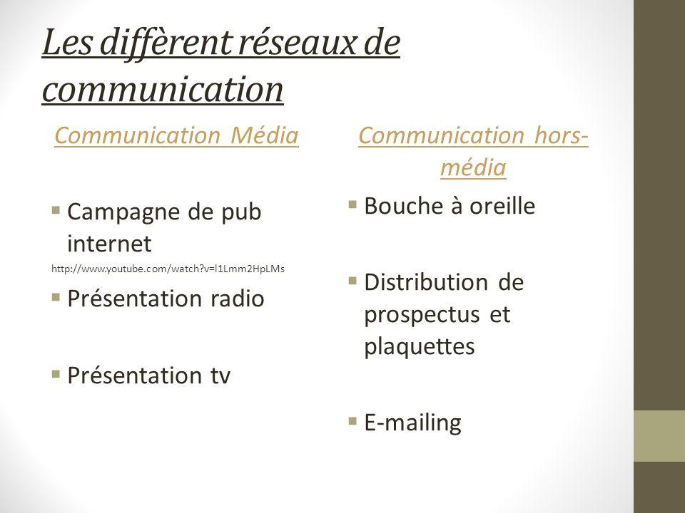 Les diffèrent réseaux de communication Communication Média Campagne de pub internet http://www.youtube.com/watch?v=l1Lmm2HpLMs Présentation radio Prés