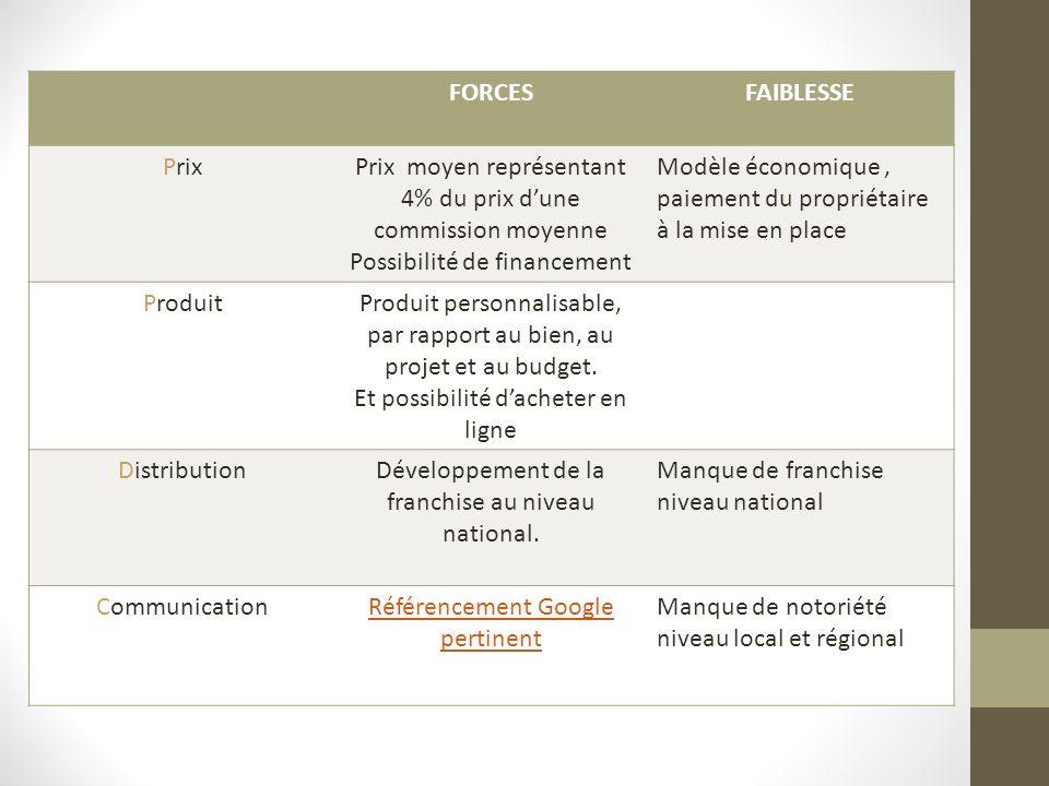 FORCESFAIBLESSE PrixPrix moyen représentant 4% du prix dune commission moyenne Possibilité de financement Modèle économique, paiement du propriétaire