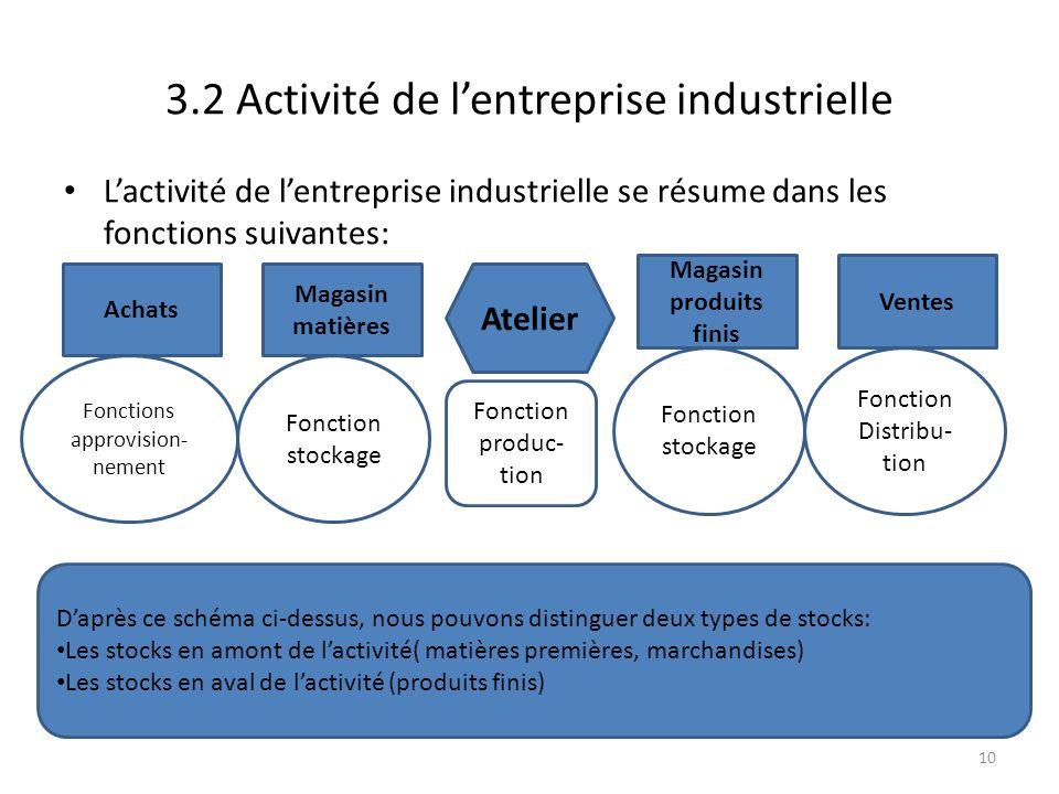 3.2 Activité de lentreprise industrielle Lactivité de lentreprise industrielle se résume dans les fonctions suivantes: 10 Achats Magasin matières Vent