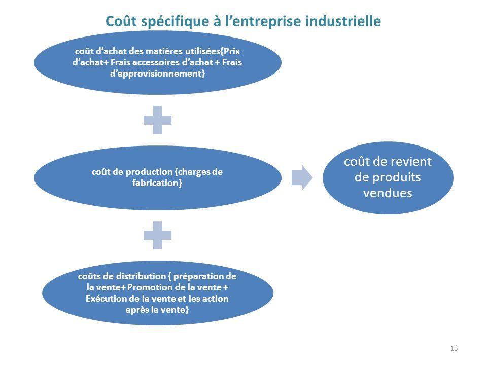 Coût spécifique à lentreprise industrielle coût dachat des matières utilisées{Prix dachat+ Frais accessoires dachat + Frais dapprovisionnement} coût d