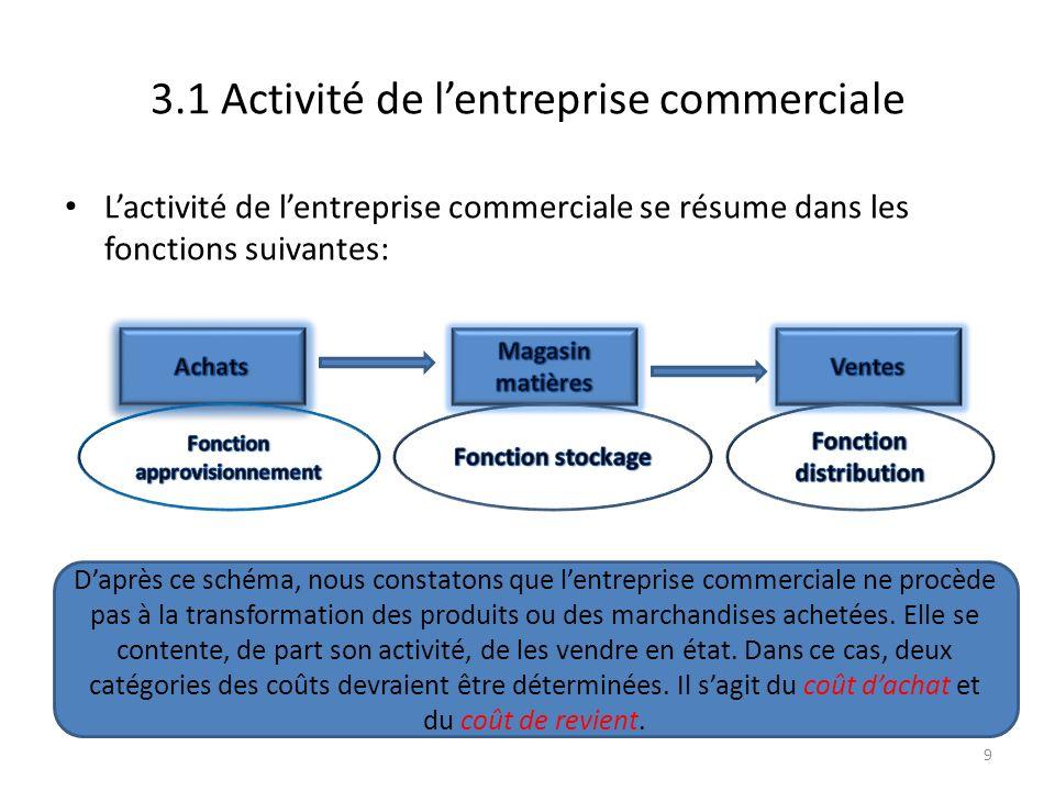 3.1 Activité de lentreprise commerciale Lactivité de lentreprise commerciale se résume dans les fonctions suivantes: 9 Daprès ce schéma, nous constato