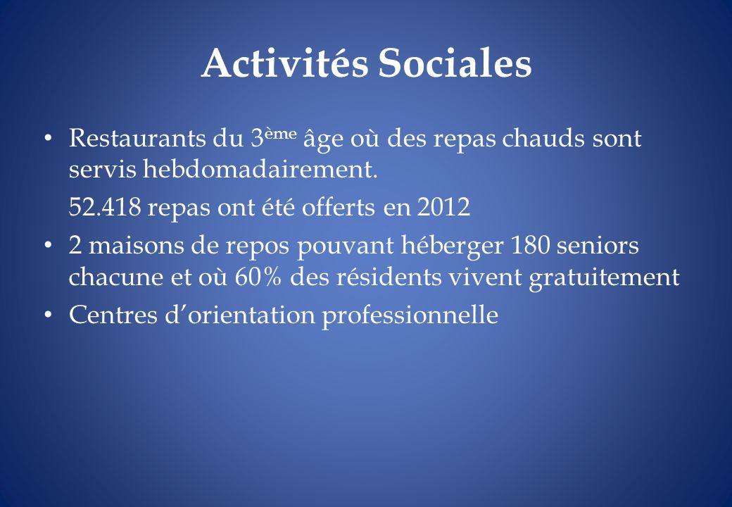 Activités Sociales Restaurants du 3 ème âge où des repas chauds sont servis hebdomadairement. 52.418 repas ont été offerts en 2012 2 maisons de repos