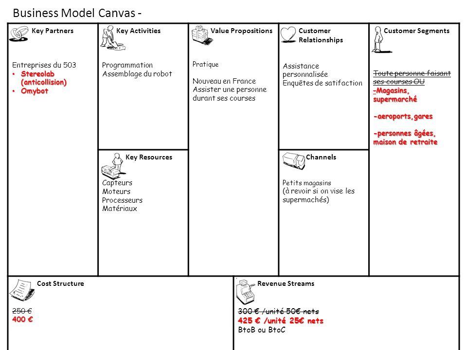 Business Model Canvas - Key Partners Entreprises du 503 Stereolab (anticollision) Stereolab (anticollision) Omybot Omybot Key Activities Programmation Assemblage du robot Value Propositions Cas du supermarché : Pratique Nouveau en France Assister une personne durant ses courses.