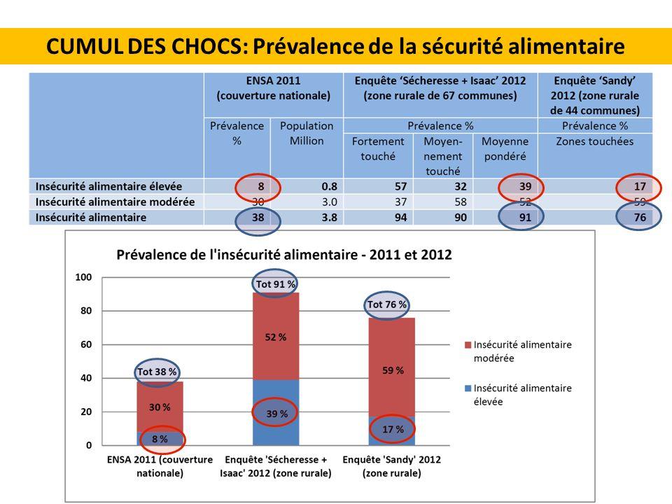 Les résultats de lévaluation CUMUL DES CHOCS: Prévalence de la sécurité alimentaire