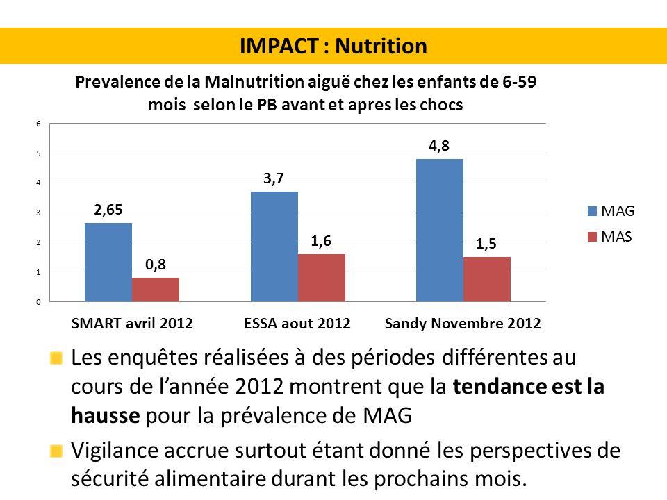 Les enquêtes réalisées à des périodes différentes au cours de lannée 2012 montrent que la tendance est la hausse pour la prévalence de MAG Vigilance accrue surtout étant donné les perspectives de sécurité alimentaire durant les prochains mois.