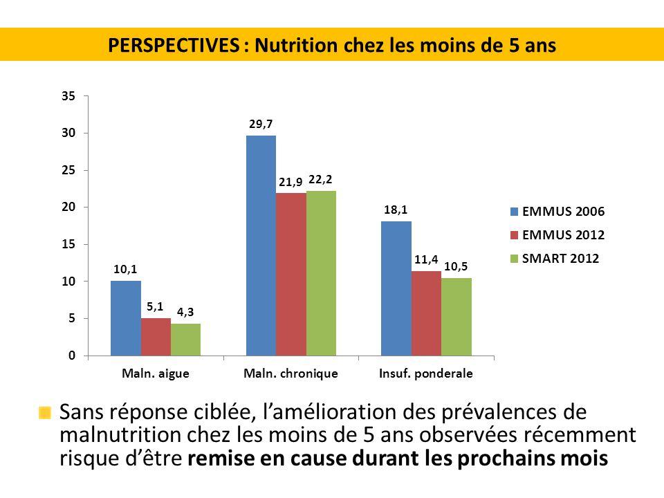 PERSPECTIVES : Nutrition chez les moins de 5 ans Sans réponse ciblée, lamélioration des prévalences de malnutrition chez les moins de 5 ans observées récemment risque dêtre remise en cause durant les prochains mois