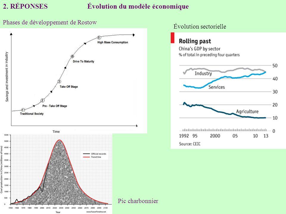 2. RÉPONSES Évolution du modèle économique Phases de développement de Rostow Évolution sectorielle Pic charbonnier