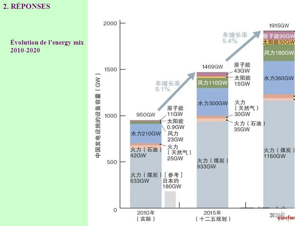 2. RÉPONSES Évolution de lenergy mix 2010-2020