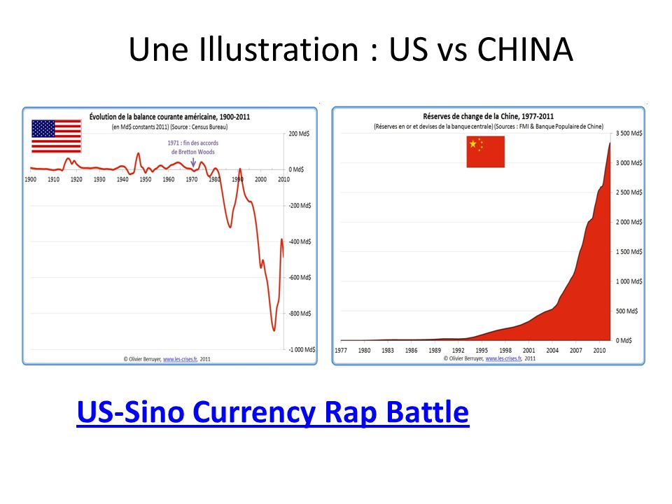 Une Illustration : US vs CHINA US-Sino Currency Rap Battle