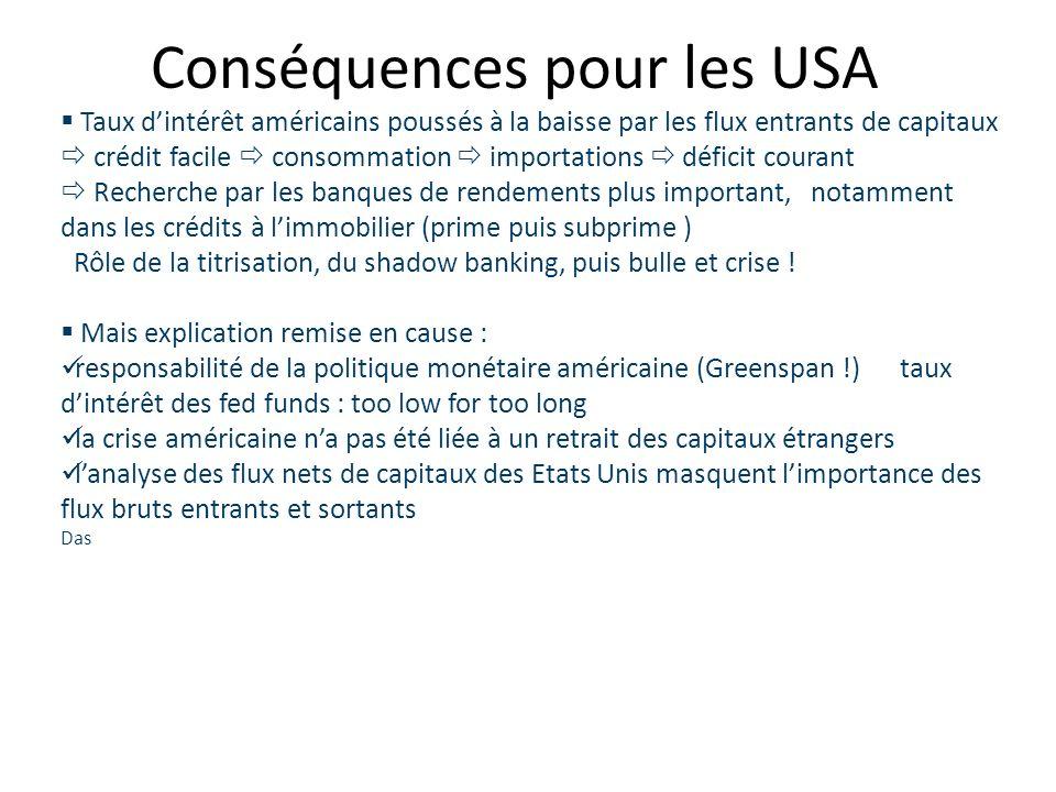 Conséquences pour les USA Taux dintérêt américains poussés à la baisse par les flux entrants de capitaux crédit facile consommation importations défic